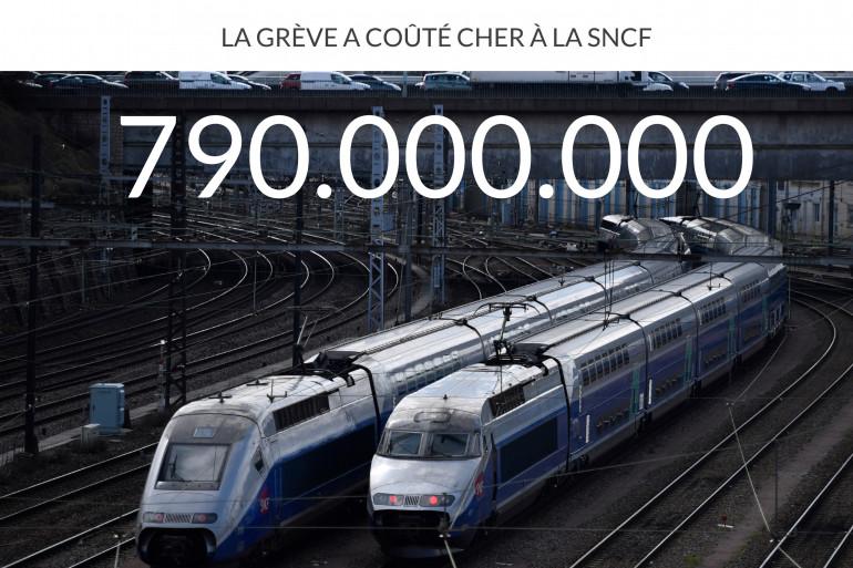 Le manque à gagner de la SNCF est important, après les 3 mois consécutifs de grève des cheminots