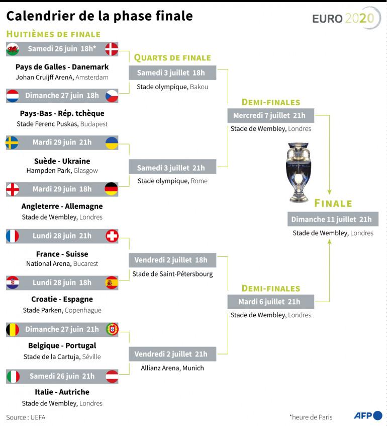 Mondial de hand : la France étrille le Portugal et file en quarts de finale