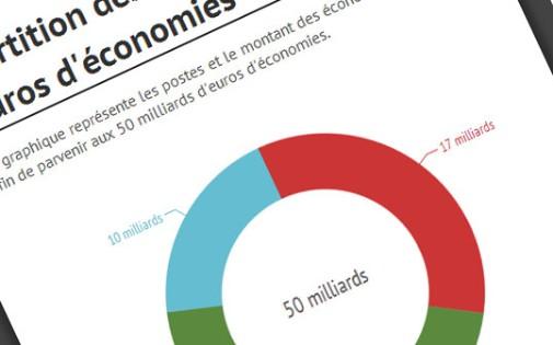 La répartition des 50 milliards d'euros d'économies