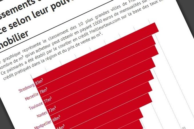 Le classement des 10 plus grandes villes françaises selon leur pouvoir d'achat immobilier