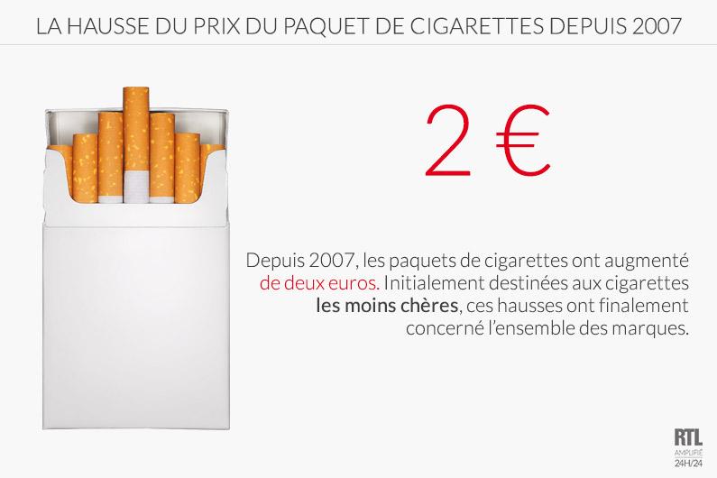La hausse du prix du paquet de cigarettes depuis 2007.
