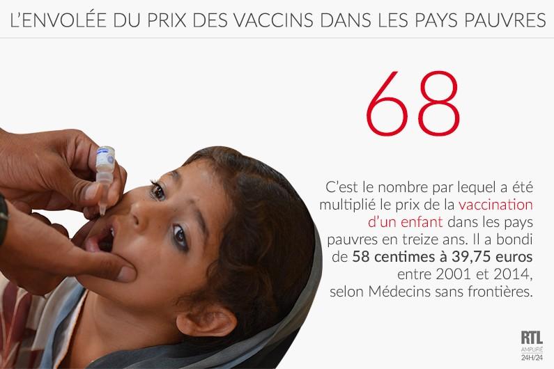 Le prix de la vaccination a augmenté de près de 40 euros en dix ans