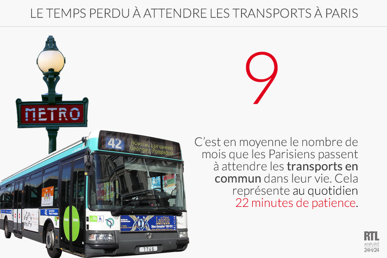 Les Parisiens perdent 9 mois de leur vie à attendre les transports