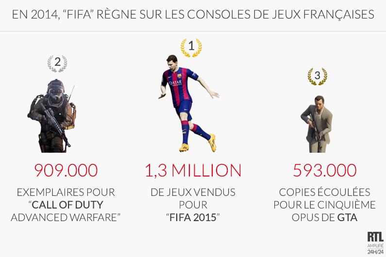 """Jeux vidéo : en 2014, """"FIFA"""" règne sur les consoles françaises"""
