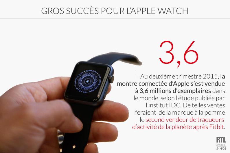 3,6 millions d'Apple Watch vendues au deuxième trimestre