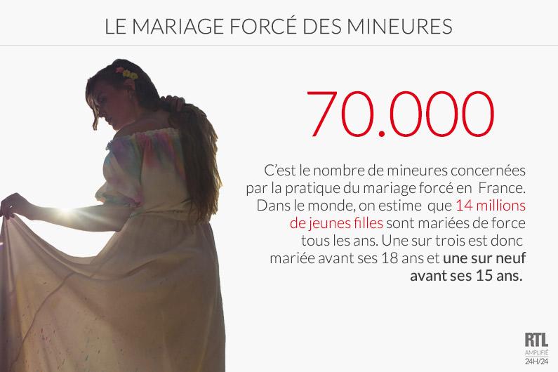 Dans le monde, on estime que 27 mineures sont mariées toute les minutes