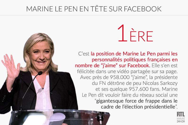 """Marine Le Pen détrône Nicolas Sarkozy et prend la première position parmi les personnalités politiques françaises en nombre de """"j'aime"""" sur Facebook"""