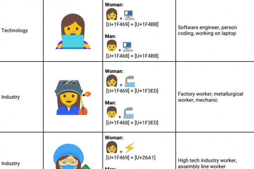 Google veut combattre le machisme par les emojis