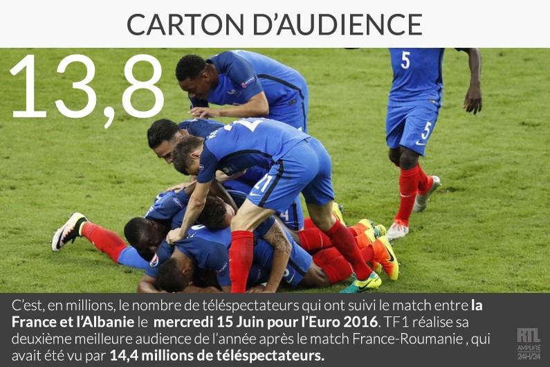 Audiences TV : 13,8 millions de personnes devant France-Albanie sur TF1