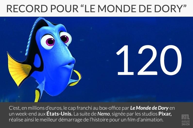 """Record pour """"Le Monde de Dory"""""""