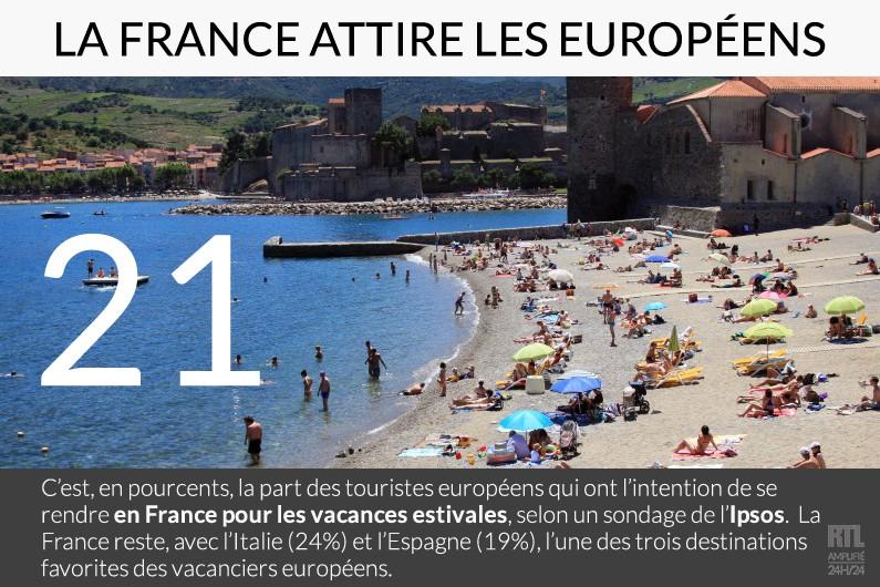 Vacances d'été : la France séduit encore les européens