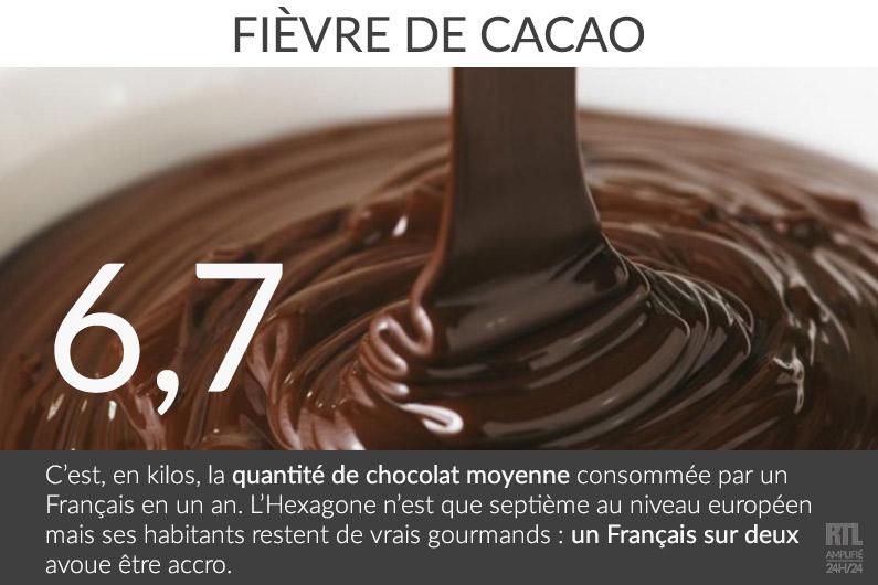 Les Français ont mangé 400.000 tonnes de chocolat en 2015