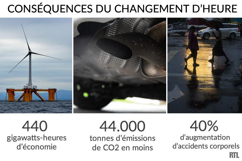 Les conséquences du changement d'heure : économie d'énergie, accident routier, santé