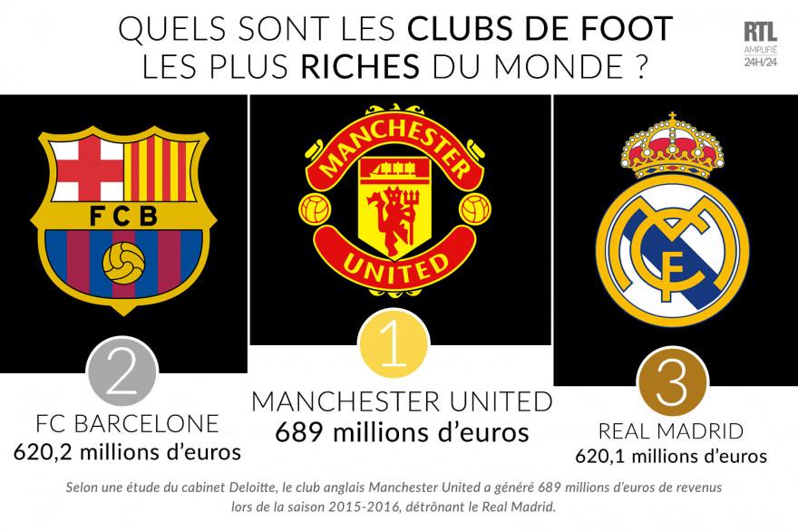 Les trois premiers clubs du palmarès dépassent chacun les 600 millions d'euros de revenus, une première historique.