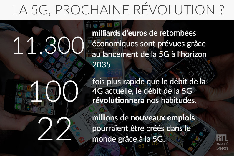 La 5G pourrait révolutionner nos pratiques et notre économie dans quelques années