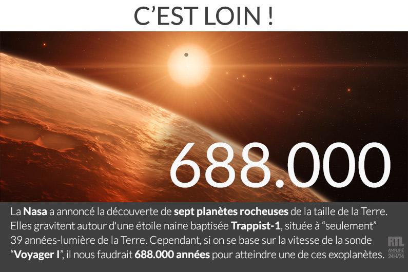 Il faudrait plus de 688.000 années pour atteindre les exoplanètes découvertes