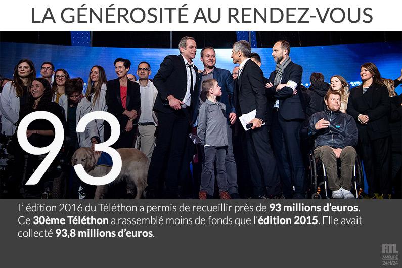 Le Téléthon a recueilli près de 93 millions d'euros en 2016