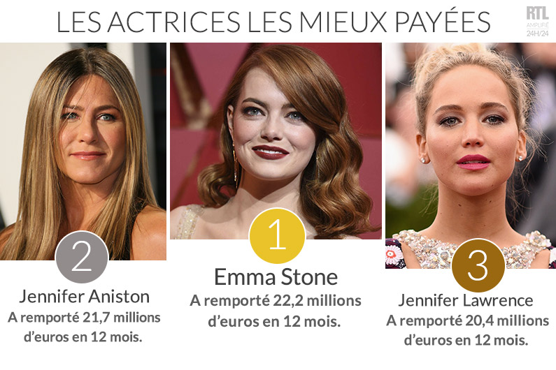 Emma Stone devient l'actrice la mieux payée au monde, devant Jennifer Aniston