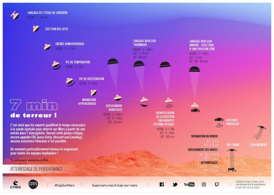 Infographie du Cnes résumant les différentes étapes de l'atterrissage de Perseverance sur Mars